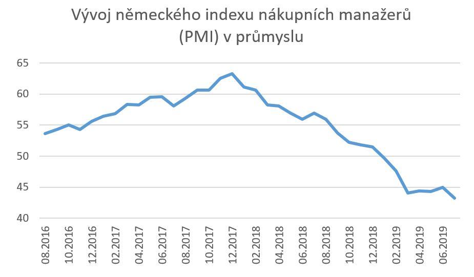 recese německo obr1