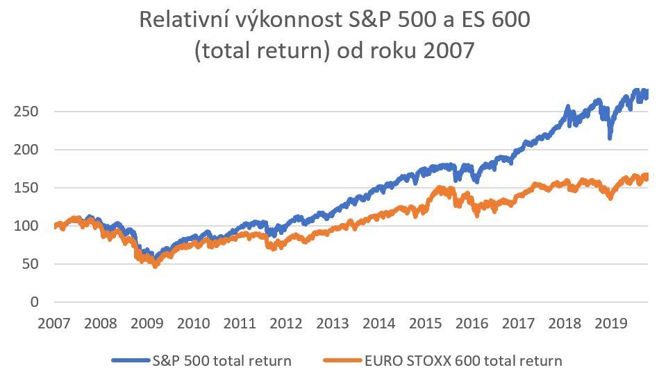 svět investic 2