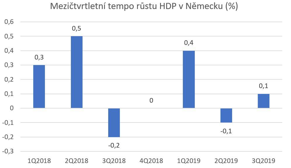 Německo HDP 1