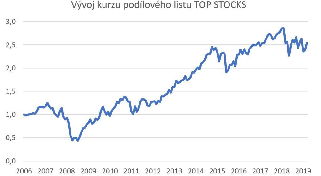 top stocks 1
