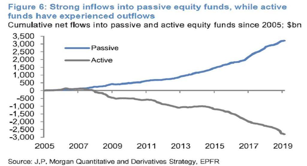 Pasivní investiční strategie 2