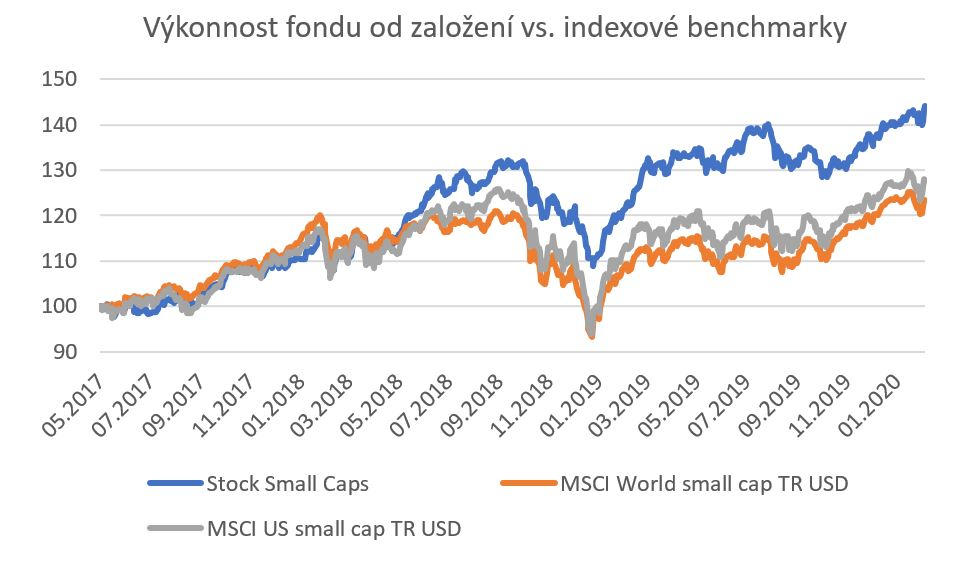 stock small caps graf